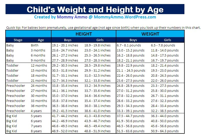 height and weight chart children